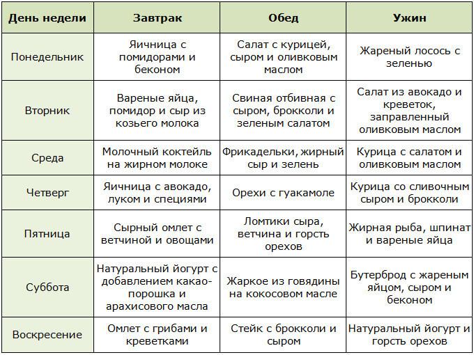 Примерное меню на неделю для кетогенной диеты