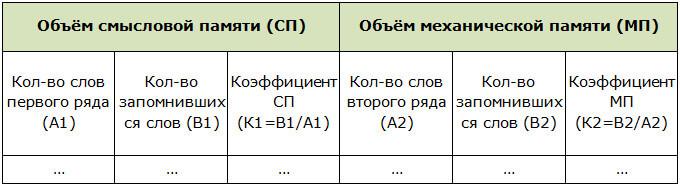 Итоговая таблица теста определения объёма механической и логической памяти