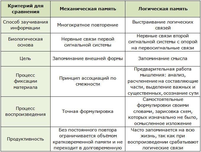 Сравнение механической и логической памяти