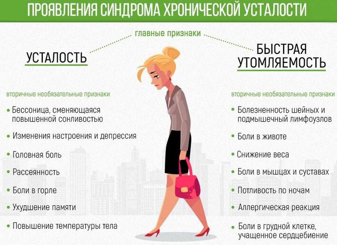 Проявления синдрома хронической усталости