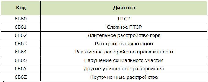 Код МКБ-11 для расстройств, связанных со стрессом