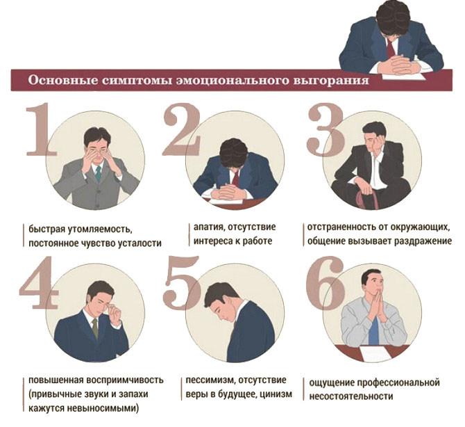 Основные признаки эмоционального выгорания на работе