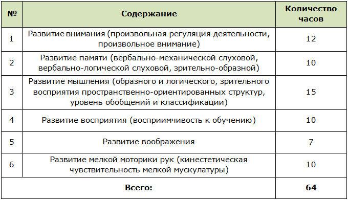 Программа психологической подготовки детей к школе