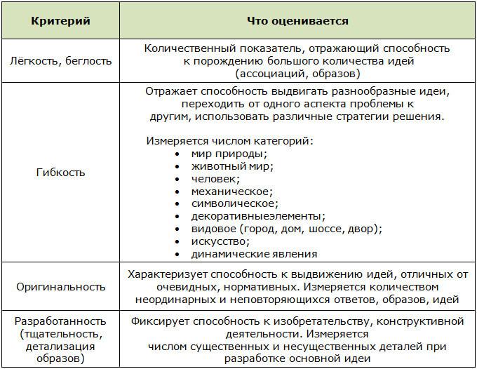 Таблица интерпретации результатов для теста Торренса