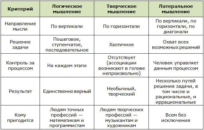 Различия латерального мышления от логического и творческого