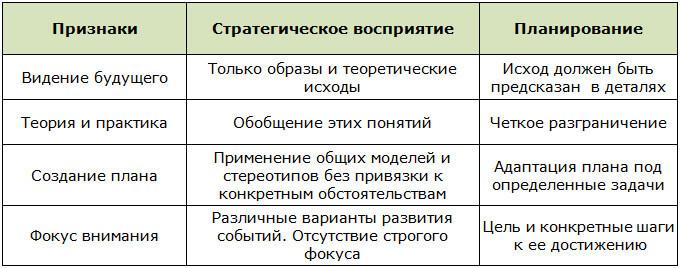 Таблица отличий планирования от стратегического мышления