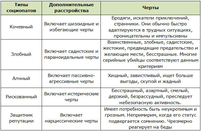 5 типов социопатов согласно классификации Теодора Миллона