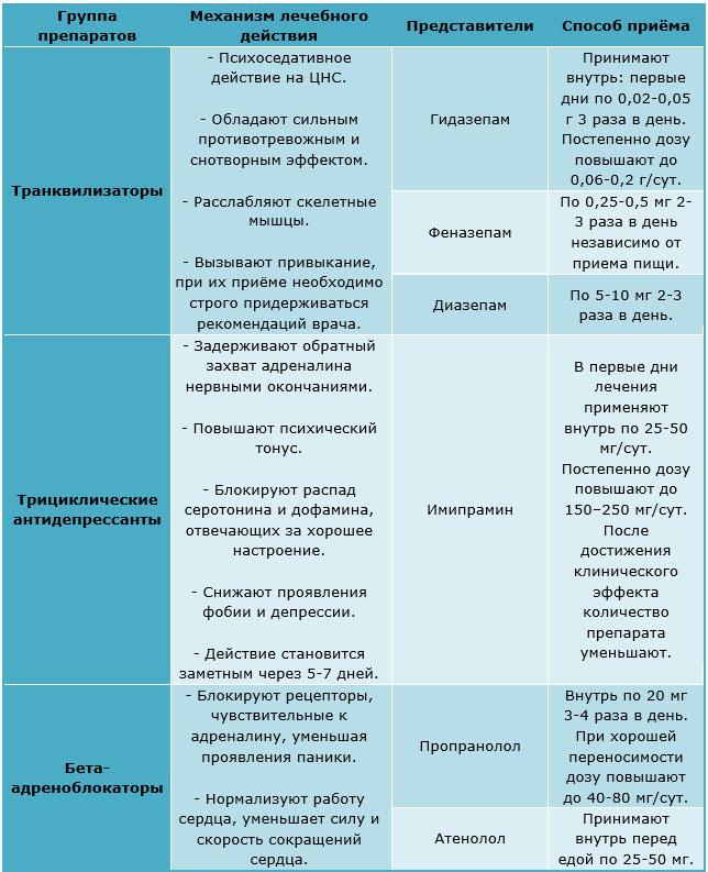 Препараты для лечения клаустрофобии