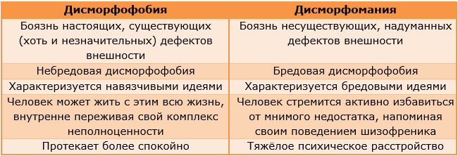 Отличия дисморфофобии от дисморфомании