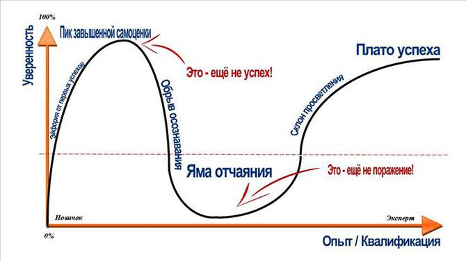 График эффекта Даннинга-Крюгера