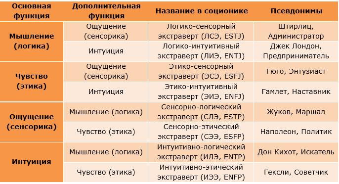 Классификация экстравертов