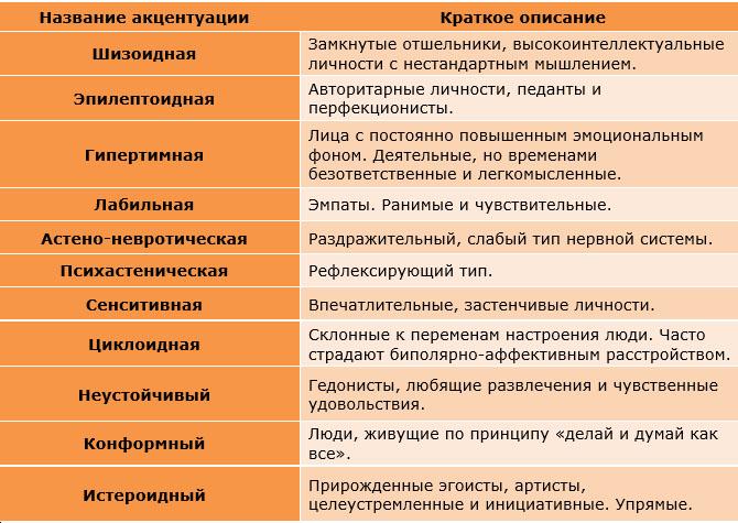 Классификация характера по Личко в таблице